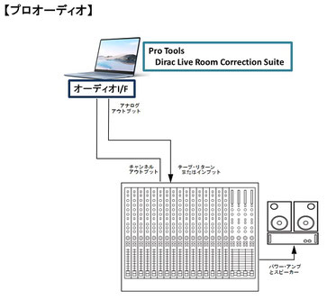 Dirac Live for Studio のシステム構成図