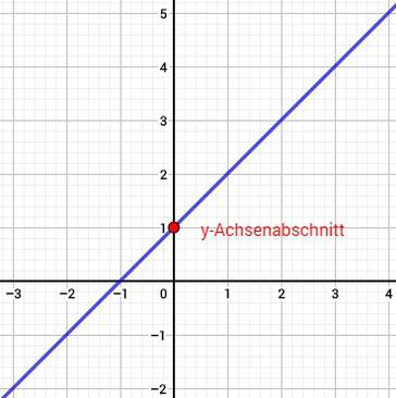 Grafische Darstellung des y-Achsenabschnitts bei einer linearen Funktion