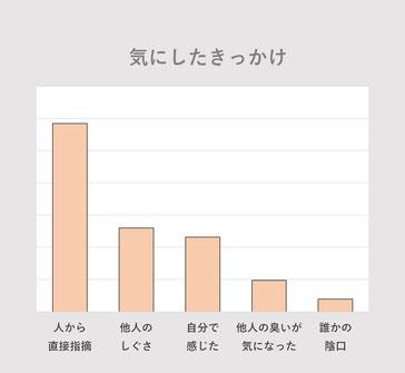 当院受診患者様で、気になり出したきっかけを現したグラフです。