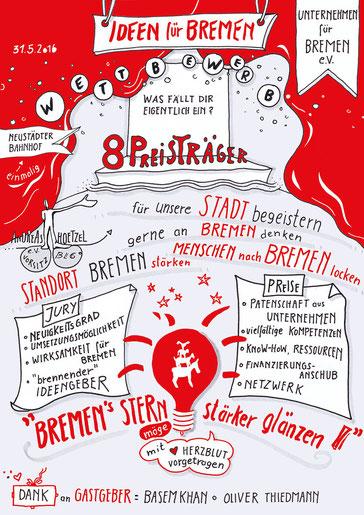 Sketch Notes, Ideen für Bremen, Wettbewerbsehrung,