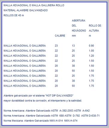 MALLA HEXAGONAL TABLA DE MEDIDAS