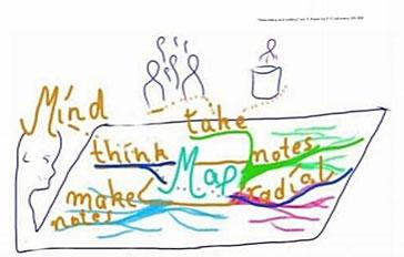 Mind-Mapping-Worum geht es? Illustration von V-C. Lehmann Mindundmap-Coach&Fachhandel