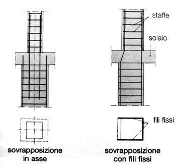 giunzione per sovrapposizione in asse e giunzione per sovrapposizione con fili fissi