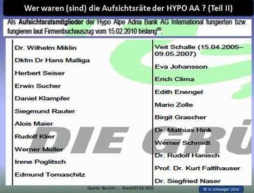 Tabelle 2: Aufsichtsräte Hypo AA