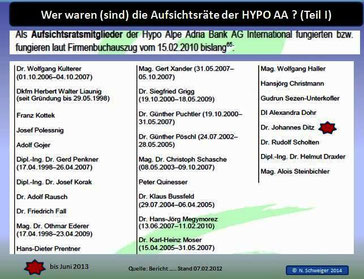 Tabelle 1: Aufsichtsräte Hypo AA