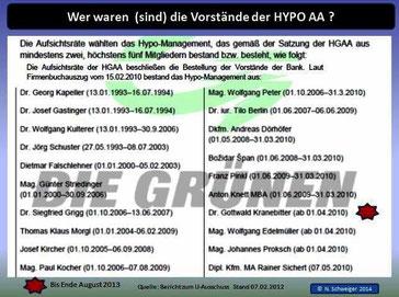 Vorstände der Hypo AA