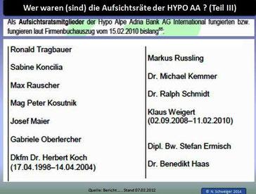 Tabelle 3: Aufsichtsräte der Hypo AA