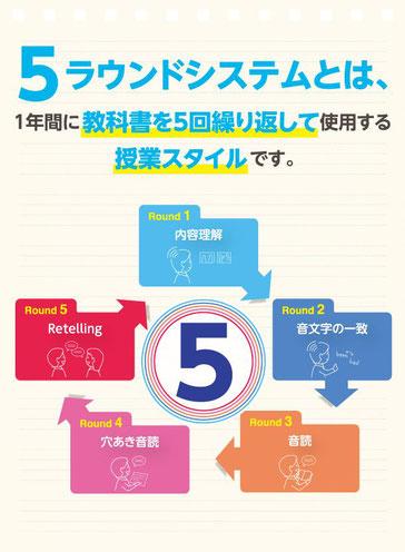 5ラウンドシステムとは、1年間に教科書を5回繰り返して使用する授業スタイル 5round イメージ図