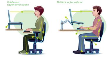 bonne posture position ordinateur ostéopathe arènes toulouse