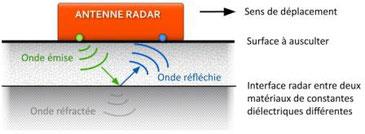 principe imagerie radar