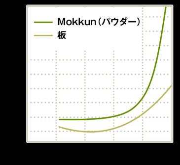 相対湿度と湿気容量の関係(図)