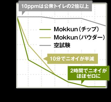 時間経過とニオイ減少の関係(図)