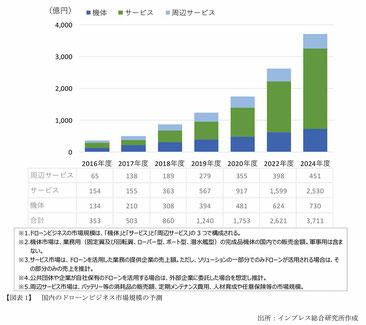 国内のドローンビジネス市場規模の予測(出典:インプレス総合研究所「ドローンビジネス調査報告書2017」)