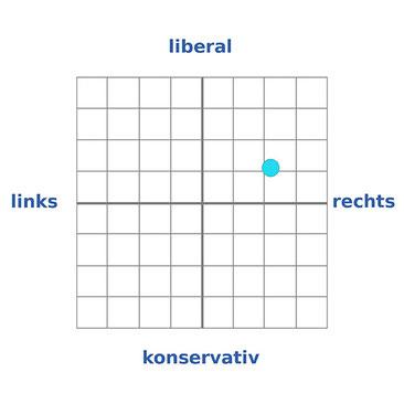 Mein Politprofil
