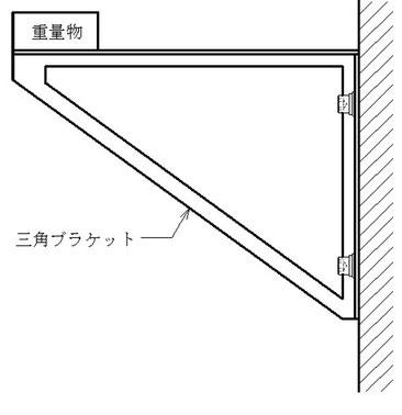 壁に固定した▽ブラケットの先端に重量物が載っている図