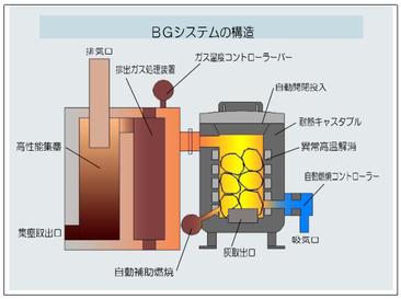 BGシステムの構造の画像