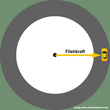 Bei Kreis- und Kurvenfahrten bauen sich Fliehkräfte auf. Sie drücken das Auto, vom Kreismittelpunkt weg, nach außen!