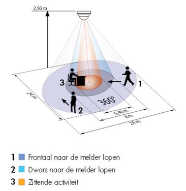Detectiebereik wordt gegeven bij een standaard montagehoogte (bron: B.E.G.)