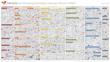 Entwicklung der Marketingtechnologien
