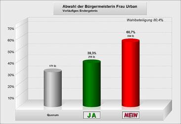 (Quelle: Amt Schenkenländchen)