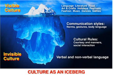 Culture has visible and invisible parts, it can be consider as an iceberg