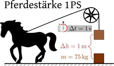 """Veranschaulichung """"1 Pferdestärke"""": das ist die benötigte Leistung, um eine Masse  von 75 kg in 1 Sekunde um 1 Meter anzuheben (1 PS = ca. 0,7355 kW). Quelle: Wikimedia/Sgbeer"""