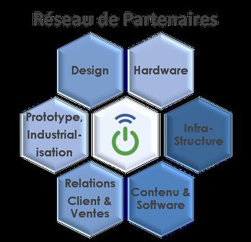 Partenaires Objets connectés