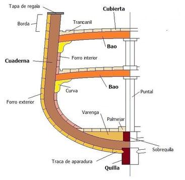 Estructura de un barco; las cuadernas, los baos, la roda