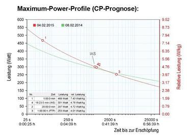 Abbildung Critical-Power-Prognose (CP)