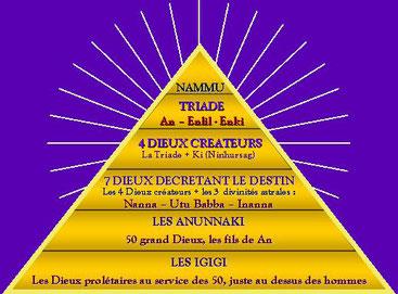 Le panthéon des dieux sumériens (Cliquer pour agrandir)