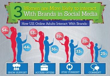 Comparatif homme vs femmes : interactions réseaux sociaux