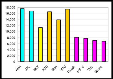 スカイマークの2015年度業績について - 航空経営研究所 JAMR