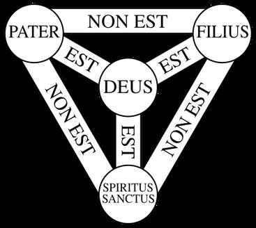 Selon le symbole d'Athanase « le Père est Dieu, le Fils est Dieu, et le Saint-Esprit est Dieu, et cependant il n'y a pas trois dieux, mais un seul Dieu. » Au sein de cette Trinité (…) les personnes sont coéternelles et coégales. Mais que dit la Bible ?