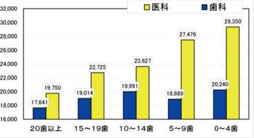 香川県医療費適正化計画(平成20年4月)より