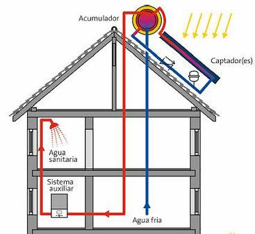 ¿Como funciona un calentador solar en casa?
