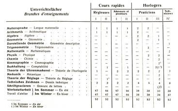 Unterrichtsfächer der Uhrmacherschule, Schuljahr 1917-18