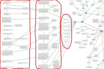 """Vom blauen """"Ideen""""-Zentrum (rechts) geht nun nach links der geordnete Teil der Map ab, das """"Plot"""" (dunkelblau). Es folgt eine vertikale Plotstruktur, die dem ersten roten Faden zugeordnet wird. Und als Drittes folgt ein noch genauerer roter Faden."""