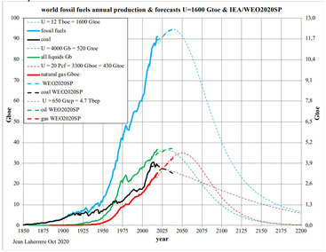 Les pics de production énergétique faciliteront la convergence vers les développement durable et développement soutenable.