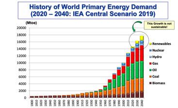 Progression de l'utlisation des énergies primaires au détriment du développement durable.