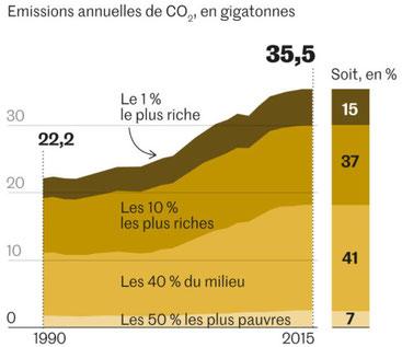 Le développement durable est anéanti par les excès de richesse.