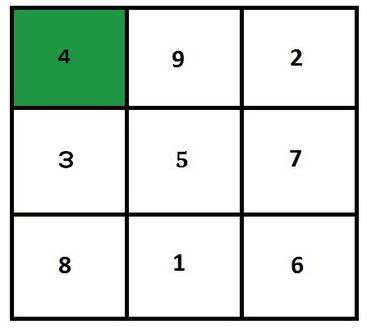 Finde dein Feng Shui Bagua-Feld 4 - Fülle & Reichtum - mit einer einfachen SOULGARDEN-Analyse
