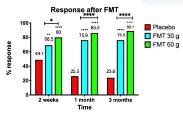 Graphische Veranschaulichung der Responderraten bei der Stuhltransplantation zur Behandlung des Reizdarmsyndroms.
