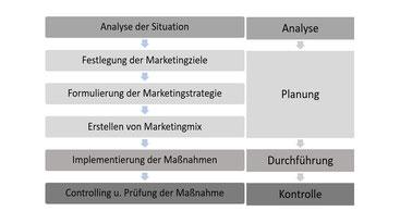 Tabelle mit Schritten zur Strategieerstellung