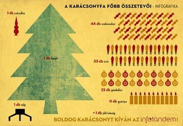 (Boldog karácsonyt kíván az infotandem! - forrás: infotandem.hu)
