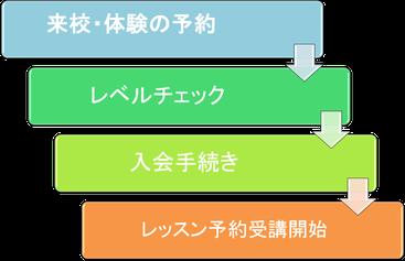 英会話 大阪, iTOP英中韓会話、中国語、韓国語