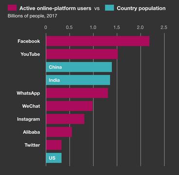 Die Bigtechs leben von Netzwerkeffekten und Reichweite; McKinsey 2020