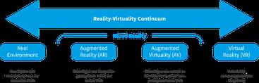 Grafik zeig VR-AR-Taxonomie nach Milgram