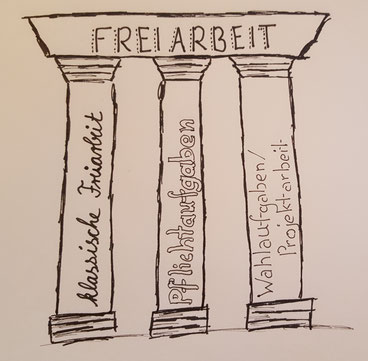 Die drei Säulen der Freiarbeit am LMG