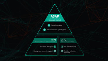 Faktor Mensch in der IT-Sicherheit - Kaspersky