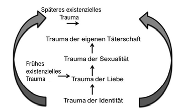 Traumabiografie, Identitätstrauma, Existenztrauma, Trauma der Sexualität, Heilung